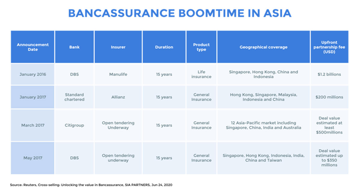 Bancassurance Boomtime In Asia