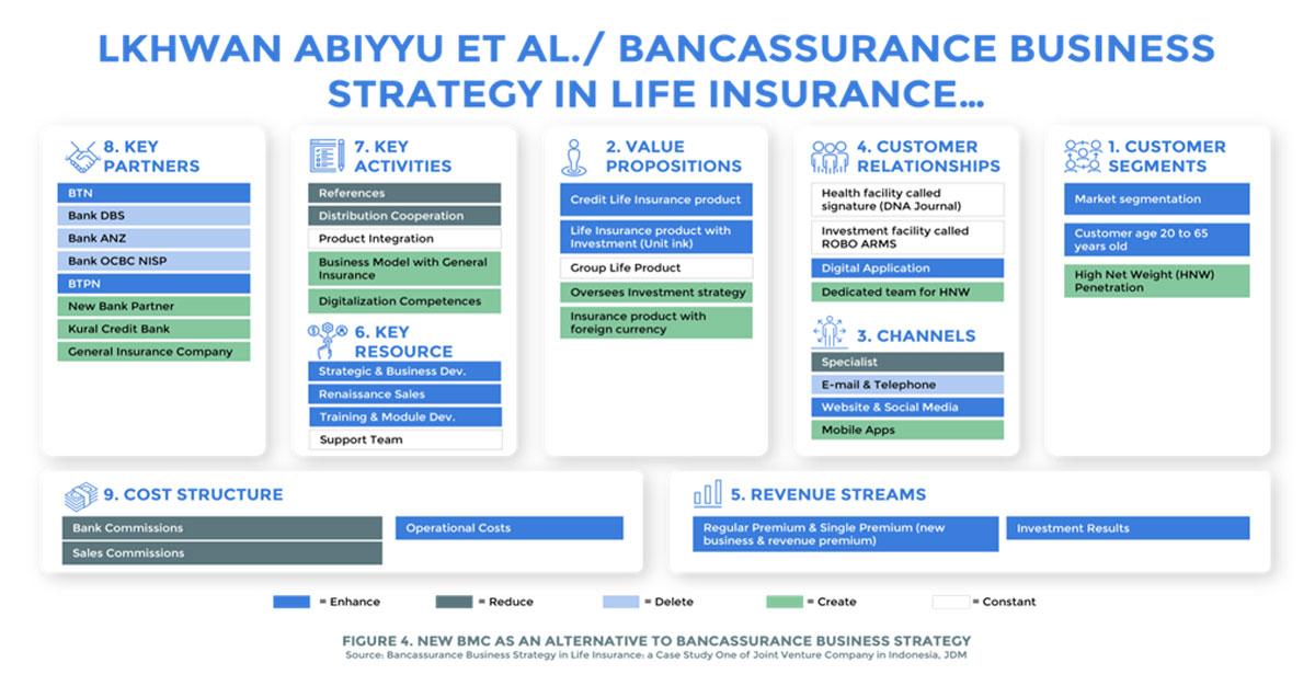 Bancassurance-Partnership-Use-Cases