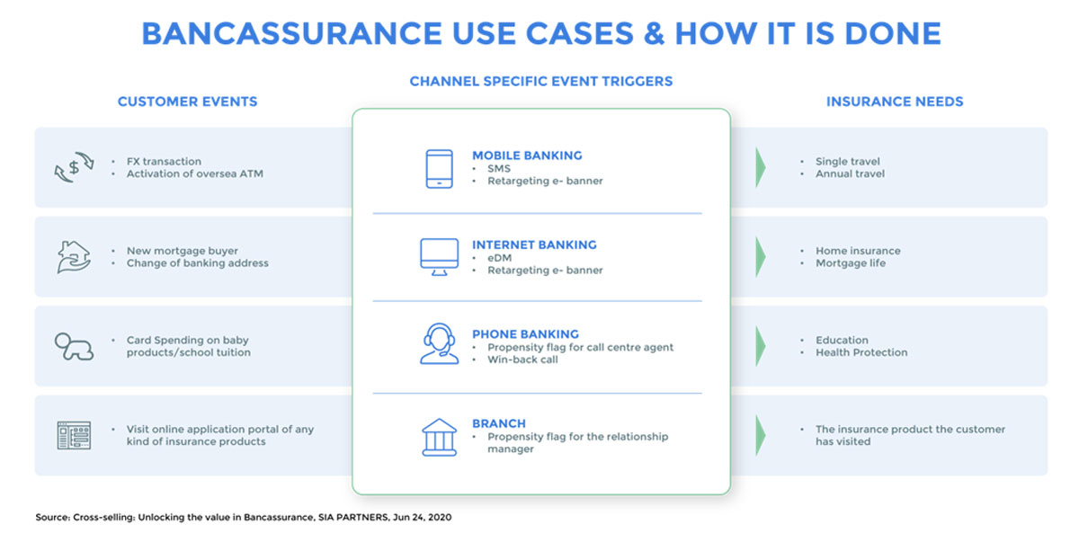 Bancassurance Use Cases & How it is Done