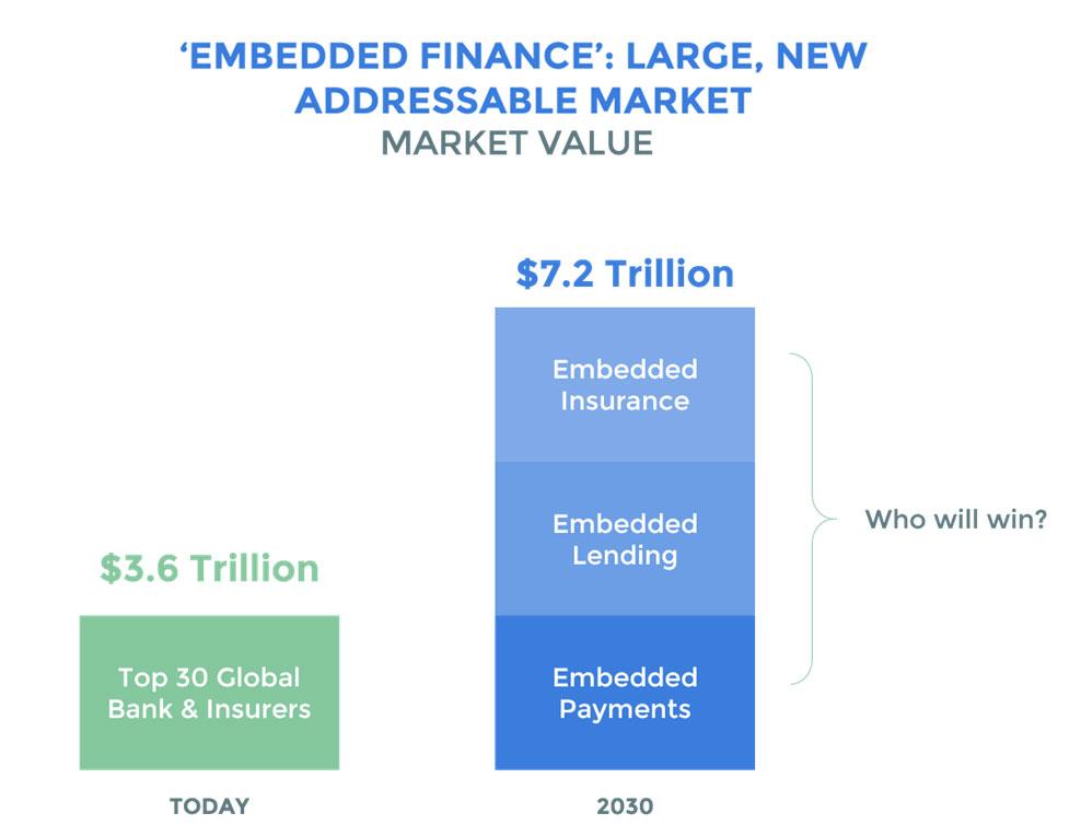 EMBEDDED-FINANCE