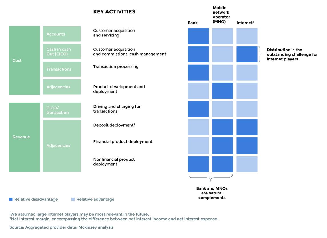 key-activities