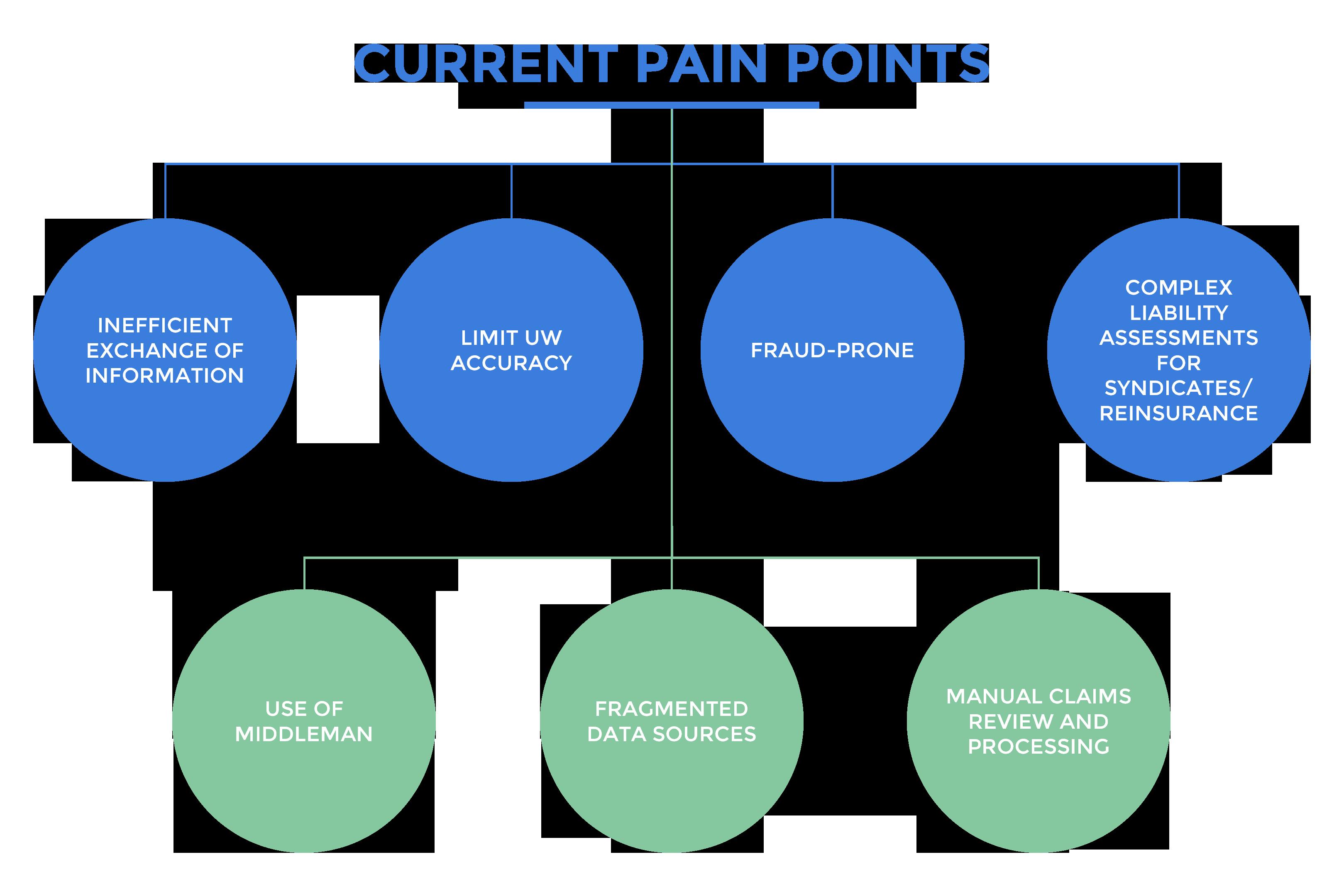 CURRENT PAIN POINTS