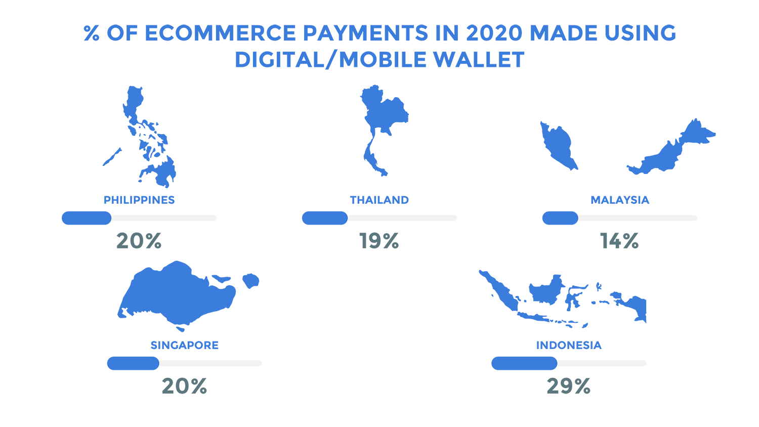 % OF ECOMMERCE PAYMENTS_v1