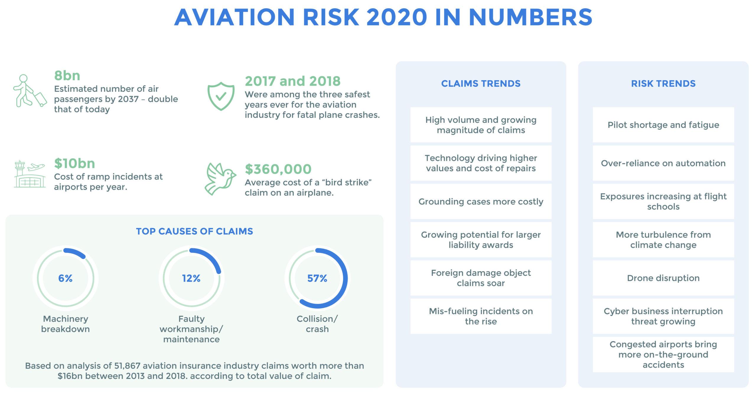 Aviation Risk