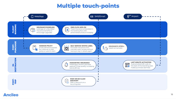 Multiple-touch-points